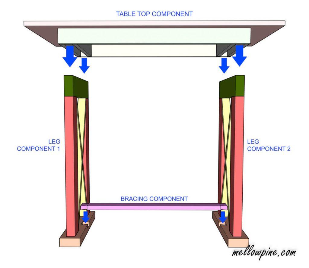 X Brace Desk Plan- Assembly